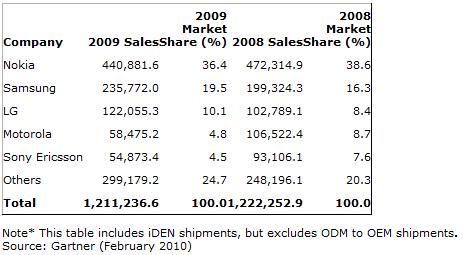 Gartner Report 2009