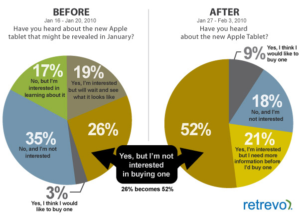 Retrevo iPad Survey