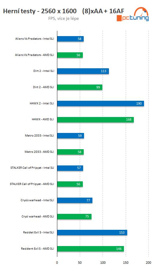 AMD Bulldozer 4Ghz (ES) vs Intel Core i7-990X