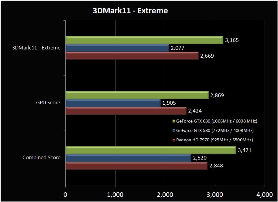 NVIDIA's Kepler GTX 680 blows away the Radeon 7970