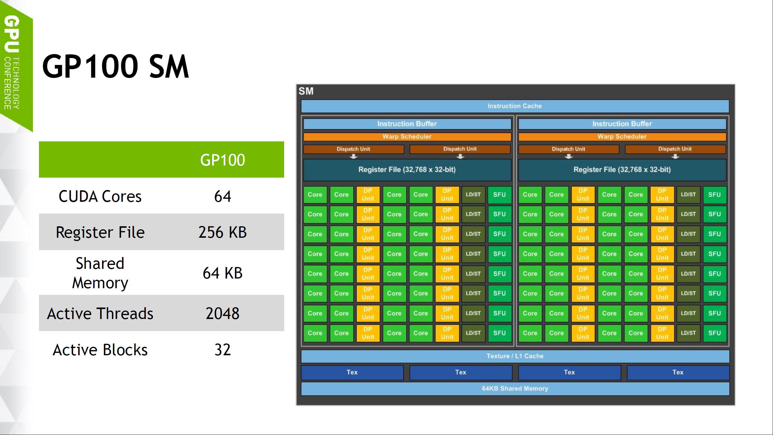 Nvidia GTX 1080 DirectX 12 Benchmarks Revealed - Async