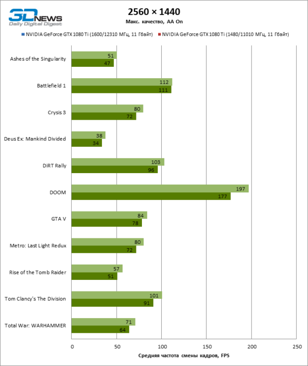 gtx-1080-ti-benchmark-38-allgames_-2560-x-1440_aa_oc